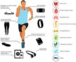 Different Classifications of The Fitness Trackers